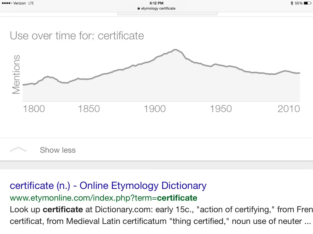 certificate use over time