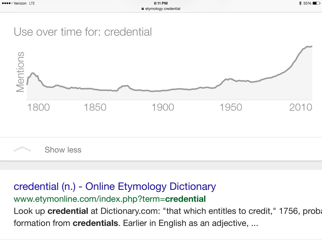 credential use over time