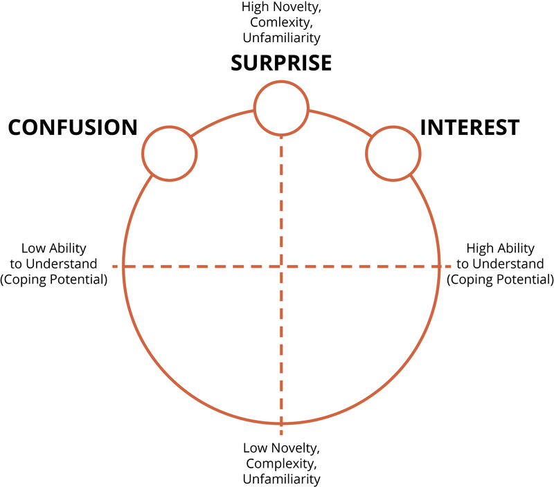 Knowledge Emotions: Confusion, Surprise, Interest, Awe